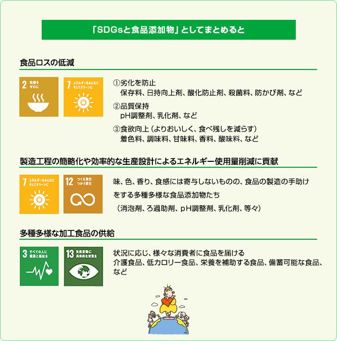 「SDGsと食品添加物」としてまとめると 食品ロスの低減 ①劣化を防止 保存料、日持向上剤、酸化防止剤、殺菌料、防かび剤、など ②品質保持 pH調整剤、乳化剤、など ③食欲向上(よりおいしく、食べ残しを減らす) 着色料、調味料、甘味料、香料、酸味料、など 製造工程の簡略化や効率的な生産設計によるエネルギー使用量削減に貢献味、色、香り、食感には寄与しないものの、食品の製造の手助けをする多種多様な食品添加物たち(消泡剤、ろ過助剤、pH調整剤、乳化剤、等々) 多種多様な加工食品の供給状況に応じ、様々な消費者に食品を届ける介護食品、低カロリー食品、栄養を補助する食品、備蓄可能な食品、など